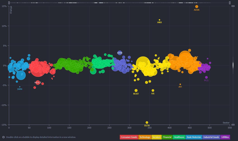 Market Map Bubbles