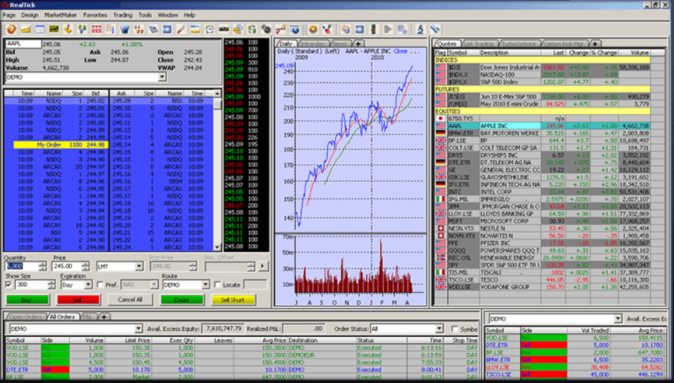 Lightspeed Trading Review - Day Trading Stock Broker