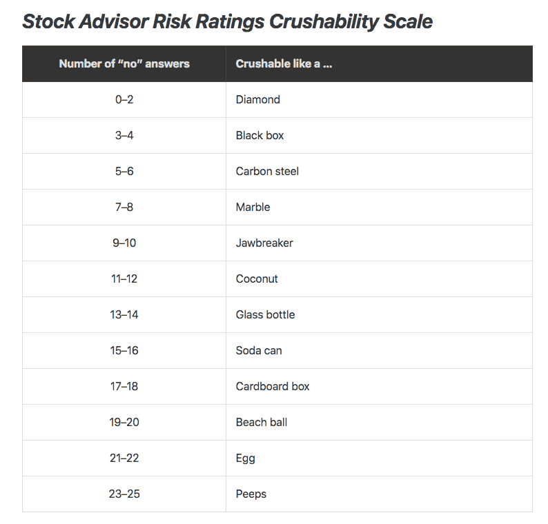Motley Fool Risk Scale