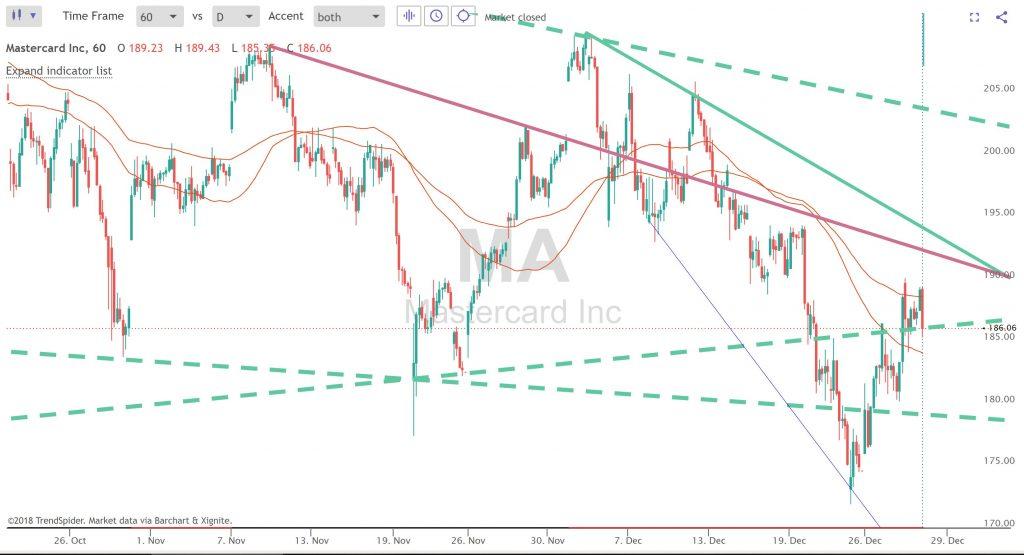 TrendSpider Multi Time Frame