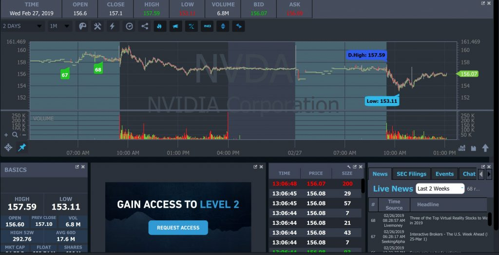 StockstoTrade Charts and Information View