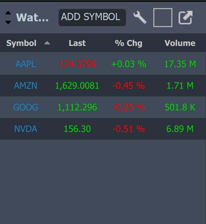 StockstoTrade Watchlists