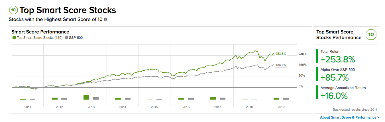 Tipranks SmartScore Stocks - Top Trade Reviews