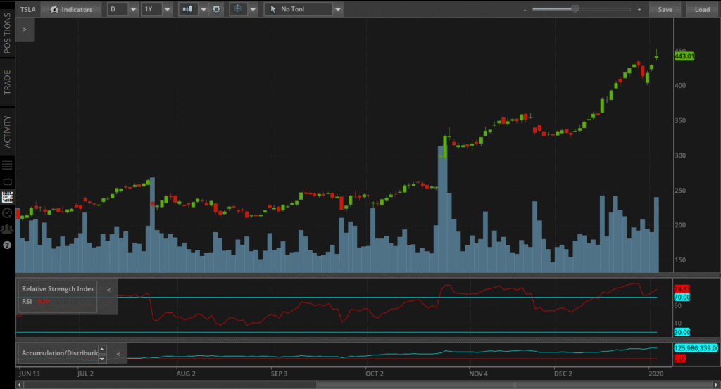 TastyWorks Daily Chart