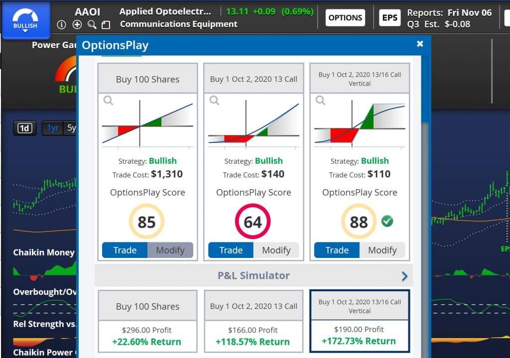 Chaikin Analytics - OptionsPlay